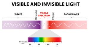 X-ray wavelength